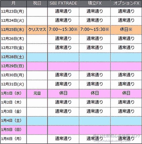 SBI FXトレード 年末年始 カレンダー スケジュール 積立FX オプションFX