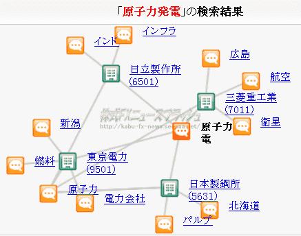 原発 原子力発電 関連銘柄 関連株