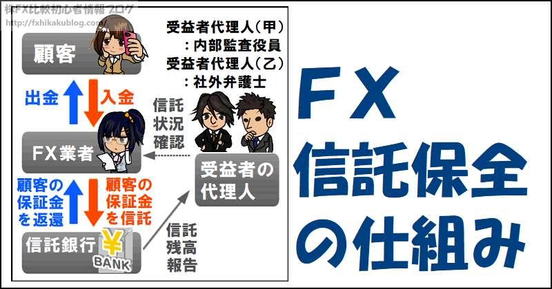 FX 信託保全の仕組み