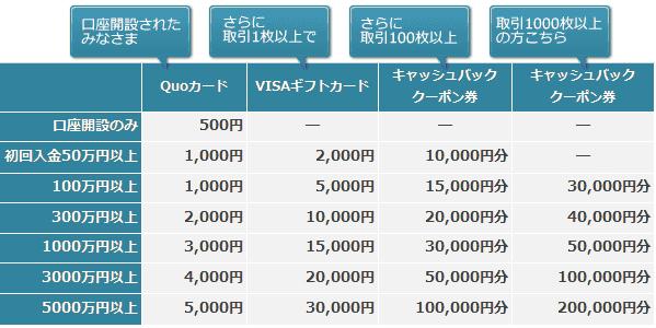 スター為替証券 キャンペーン QUOカード VISAギフト券 キャッシュバッククーポン券 プレゼント条件