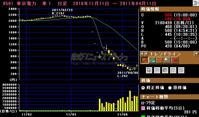 東京電力株 ストップ高 チャート 2011年4月11日