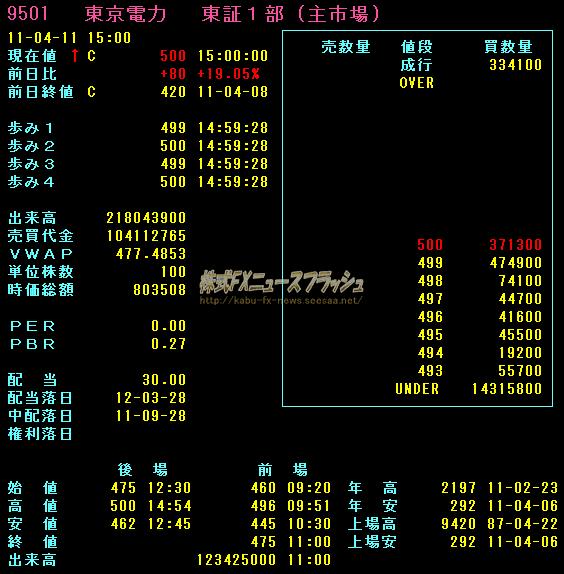東京電力株 ストップ高 板情報 2011年4月11日
