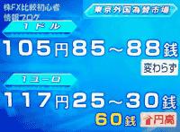 テレビニュース 米ドル円 ユーロ円 為替レート