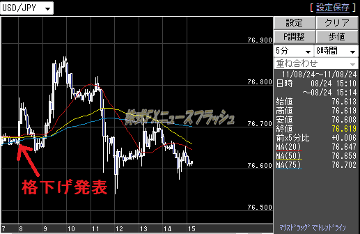 ムーディーズ 日本国債 格付け 引き下げ 格下げ 米ドル円 USD/JPY チャート 2011年8月24日