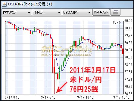 2011年3月16日 17日 米ドル円 チャート 1ドル=76円25銭